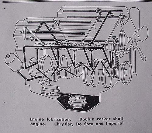 Engine Oil Flow