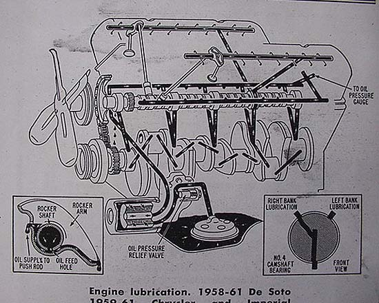engine oil flow wedge engine oil flow